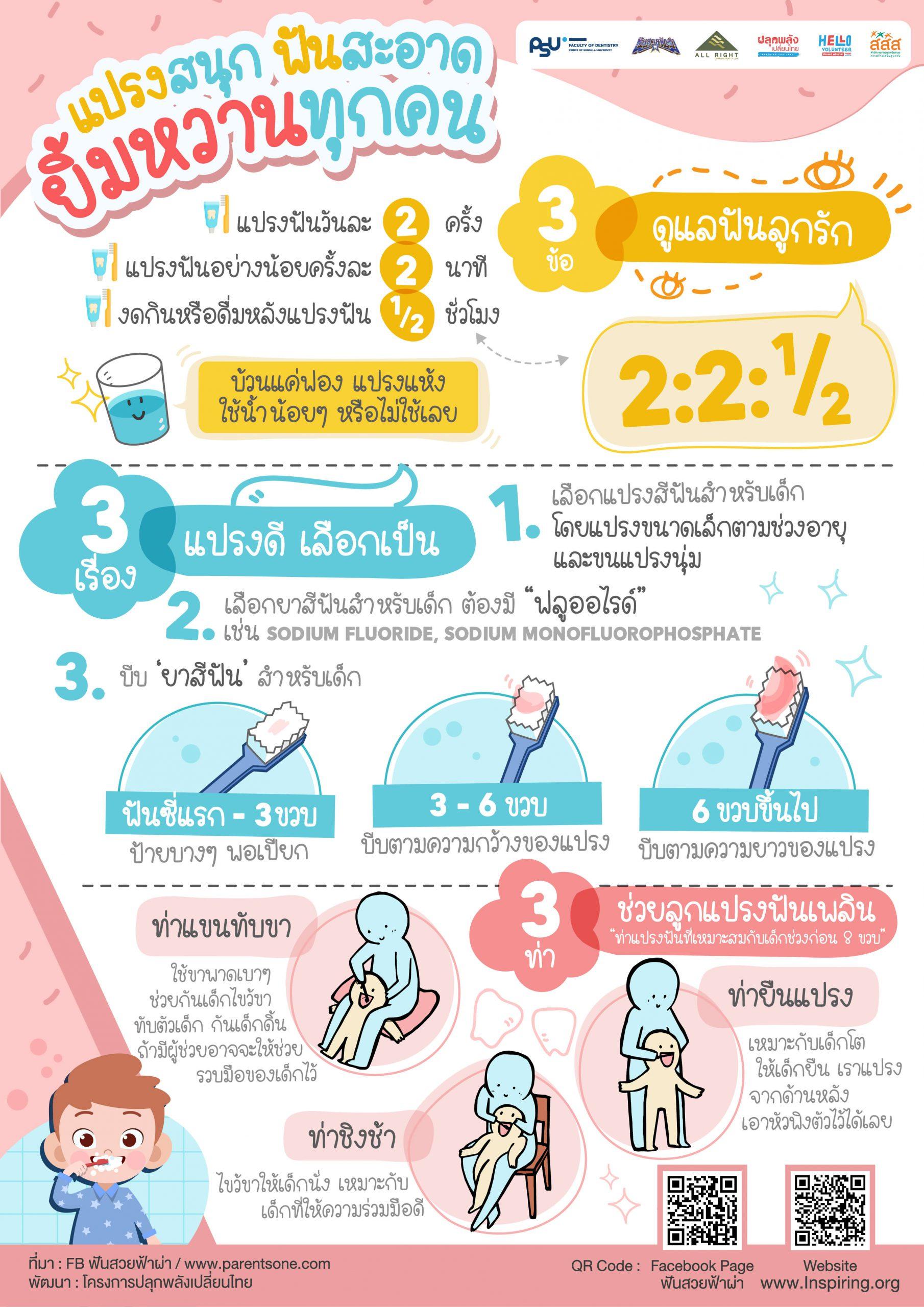 Infographic การสอนแปรงฟัน